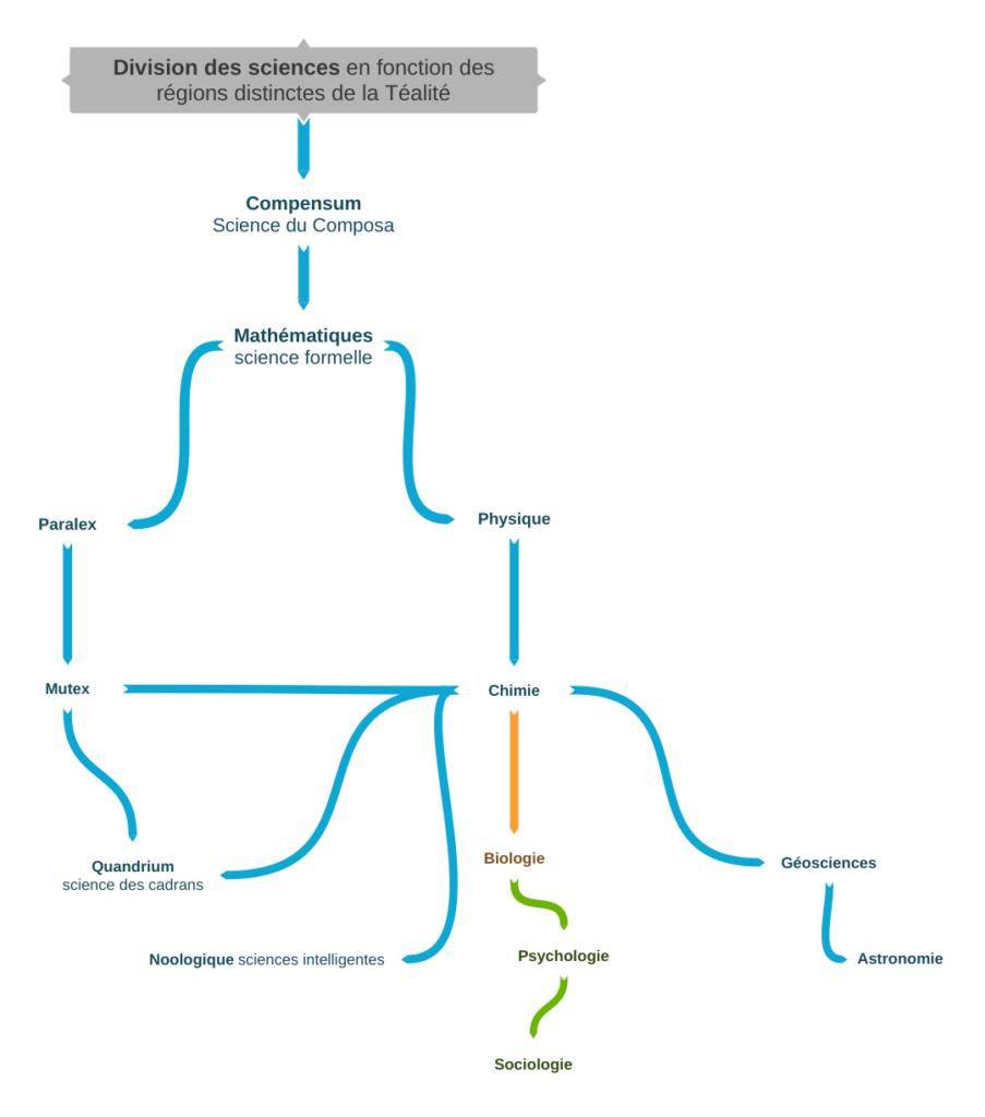 Division des sciences en fonction des régions distinctes de la Téalité